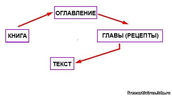 Примерная схема MBR